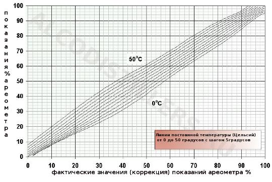Калькулятор коррекции крепости в зависимости от температуры